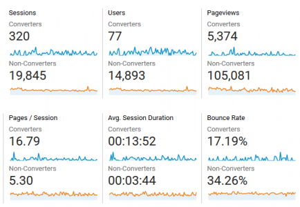 Google Analytics Converters Non Converters Segment