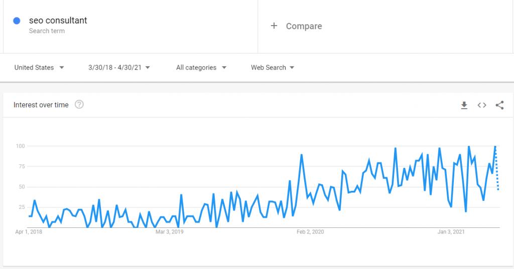 google trends seo consultant graph