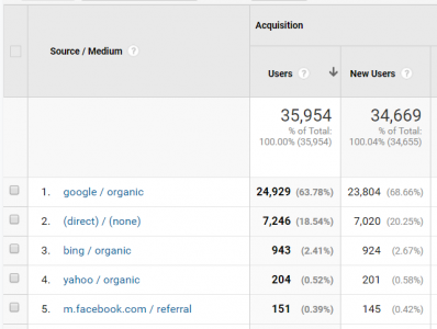 Source Medium report in Google Analytics