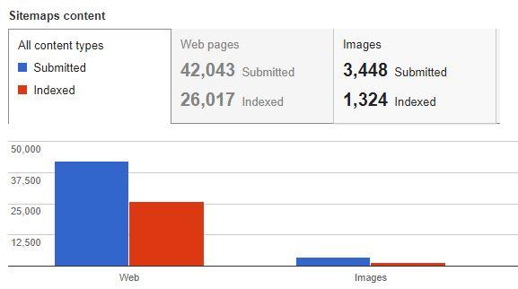 xml sitemap submit versus index graph