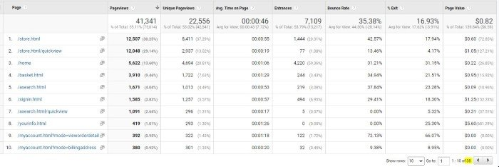 Google Analytics All Pages Report Indicating Total Pages Viewed