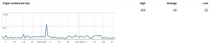 Google Search Console Crawl Activity Report