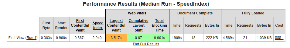Webpagetest.org Results Table