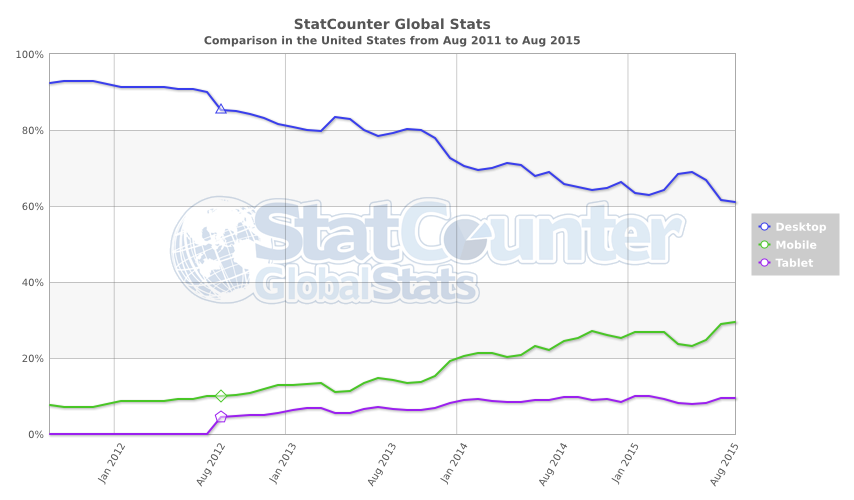 Web Traffic On Different Devices, Data from StatCounter.com